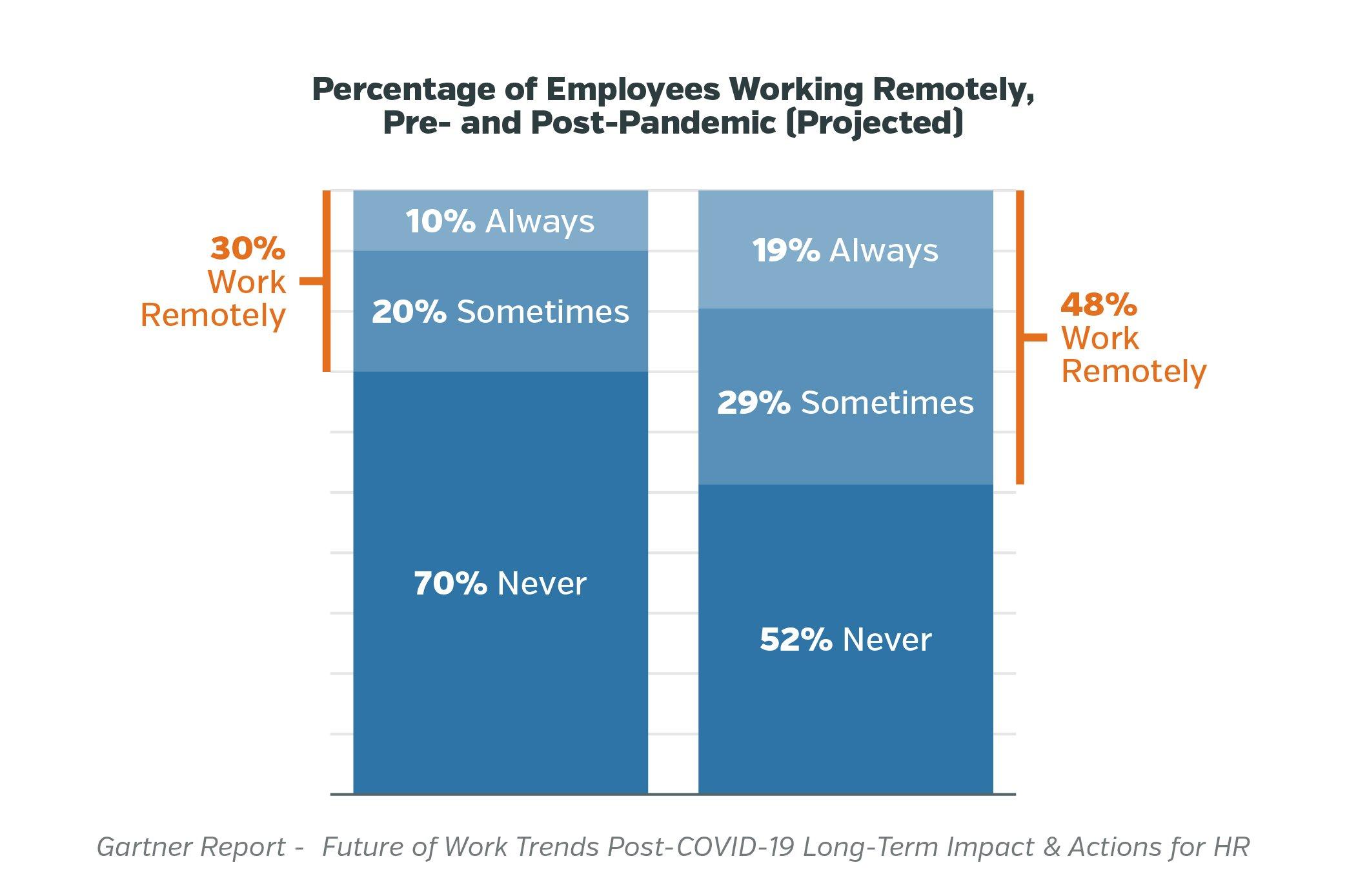 Future of Work blog_Gartner Analysis chart