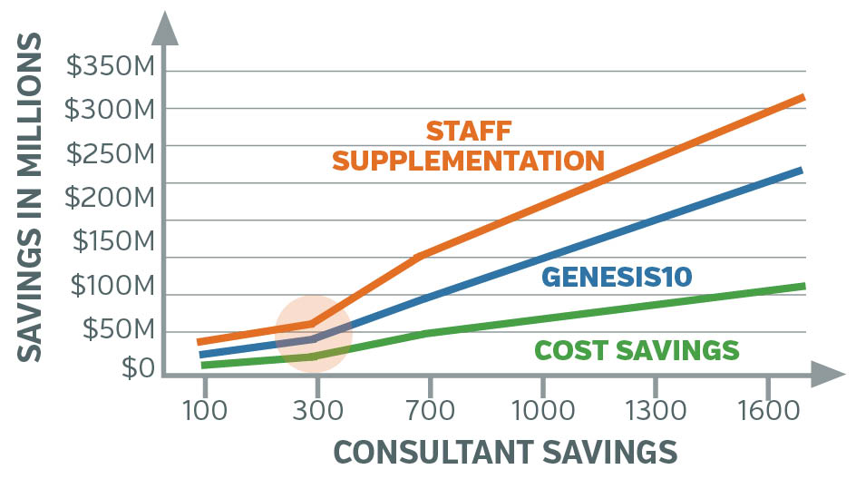 Capabilities Management as a Service - Case Study