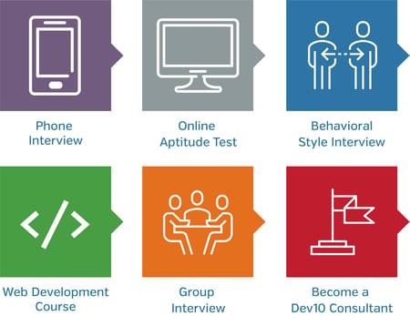 Dev10 Application Process