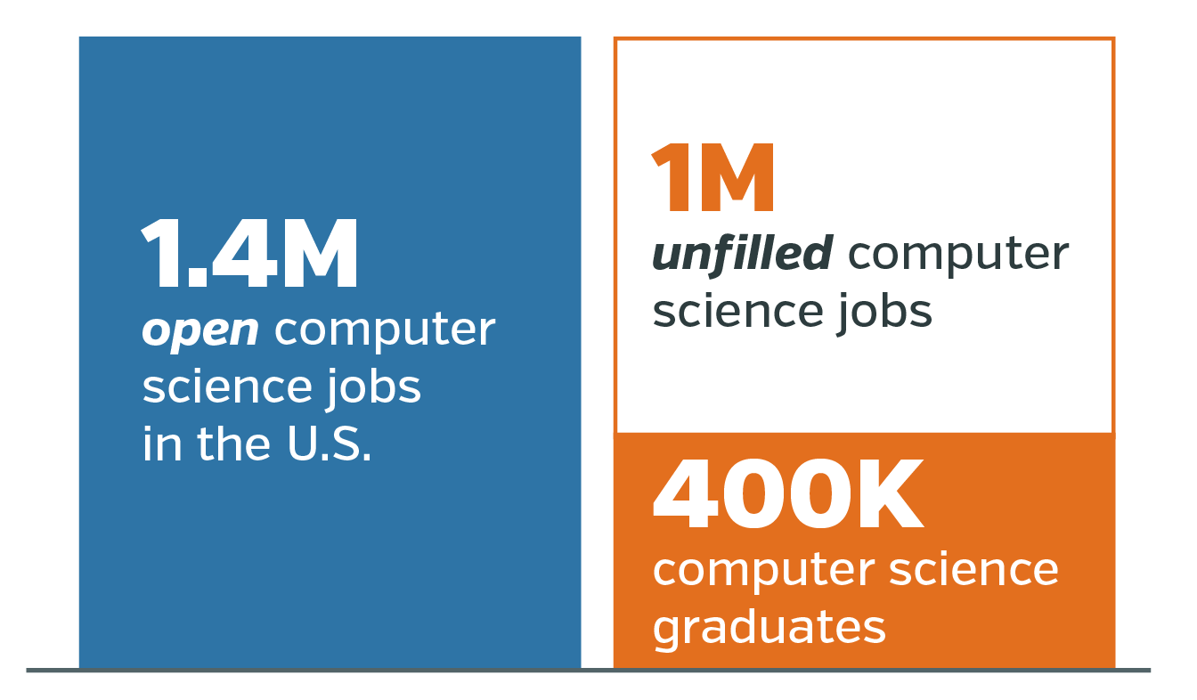 More Women in Tech graphic 1