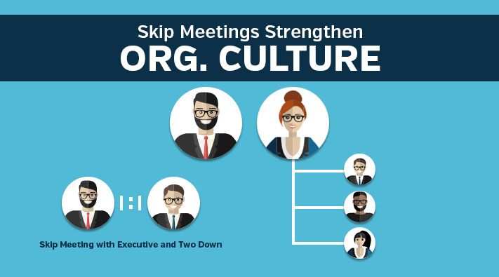 Blog-Skip-Meetings-Strengthen ORG. CULTURE