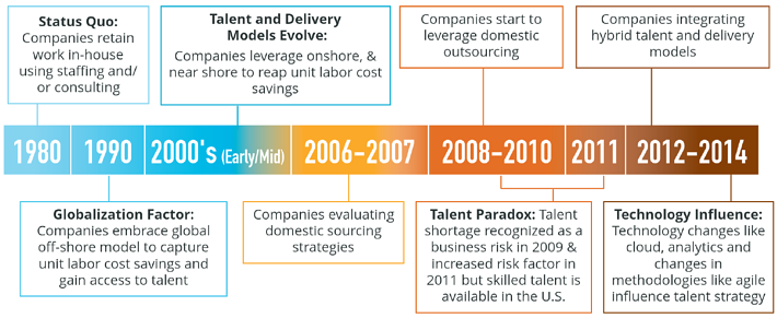 Domestic-Outsourcing-Timeline.png