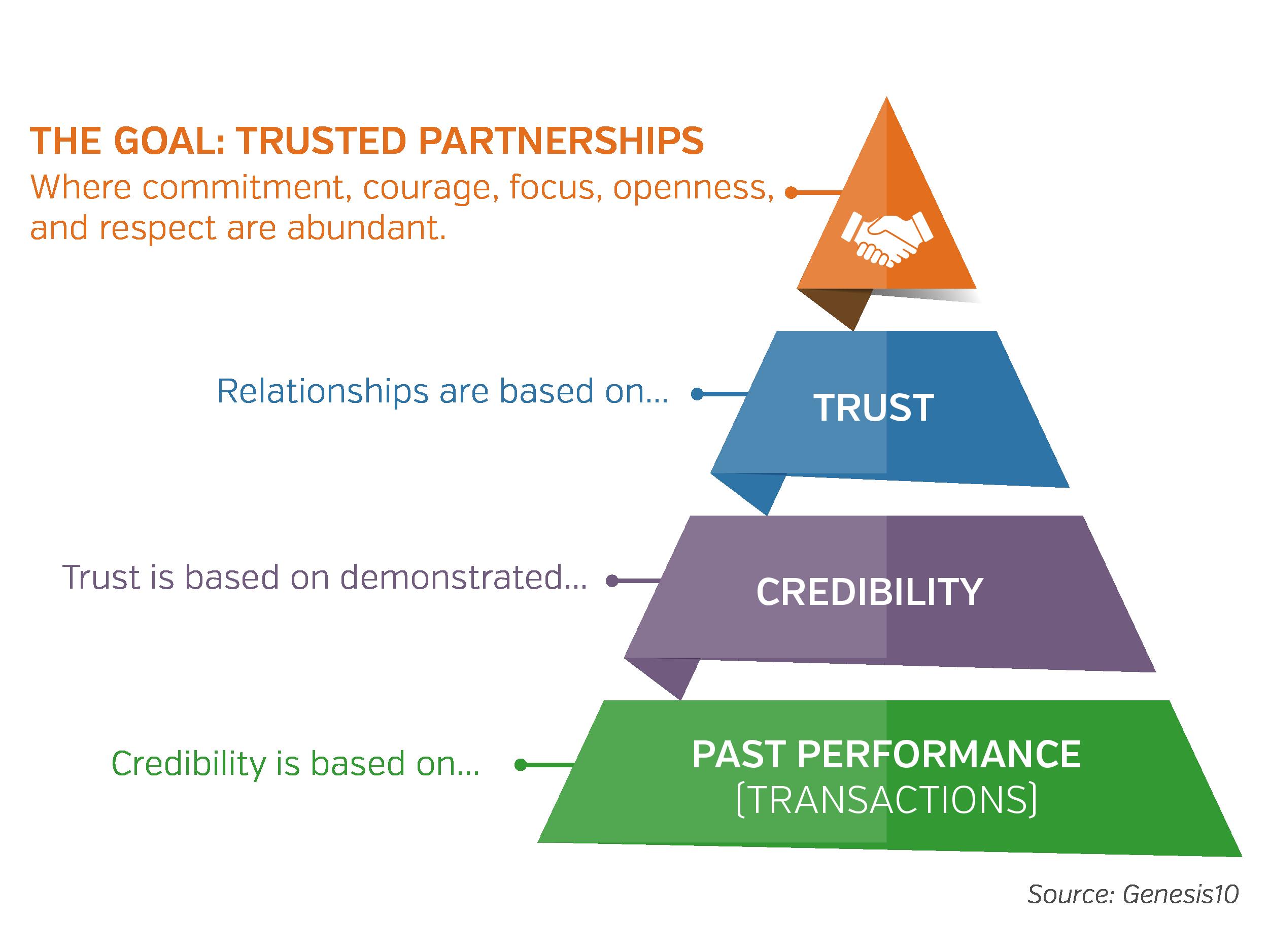 CIO_Trust Agile Pyramid-01-01