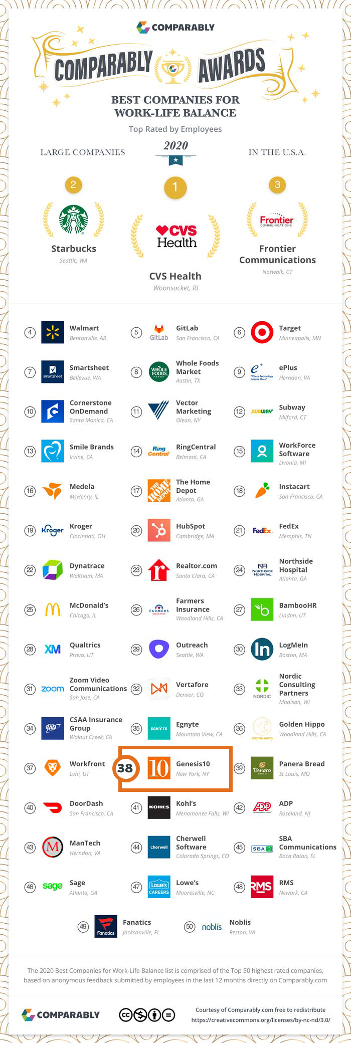 Comparably - Best Companies for Work-Life Balance