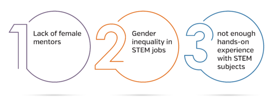 1)a lack of female mentors  2) gender inequality in STEM jobs  3) not having enough hands-on experience with STEM subjects.