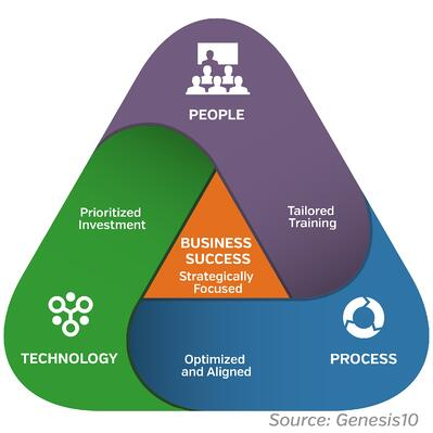 Patching Management Graphic Genesis10