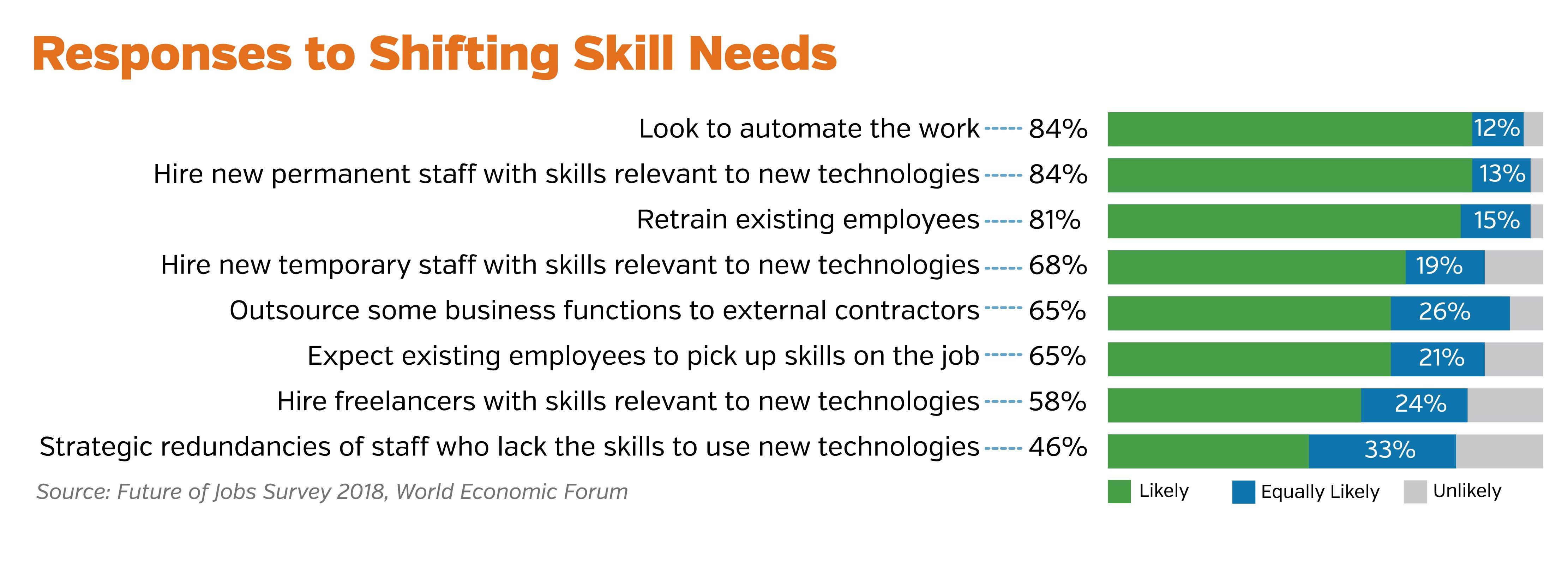 Responses to shifting skills needs (002)-02