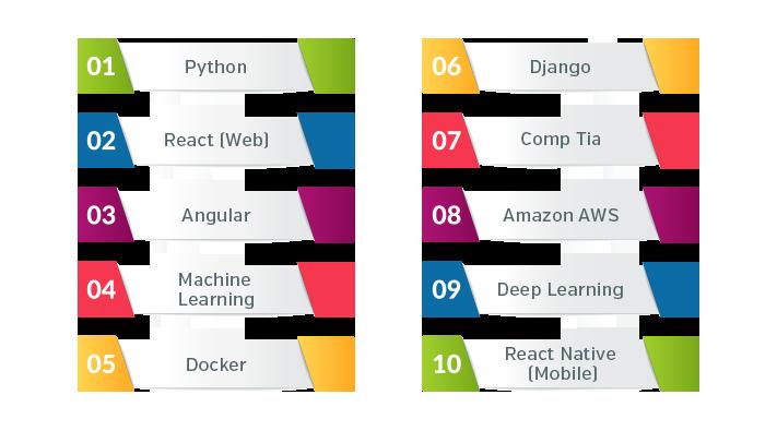 Top 10 emerging skills