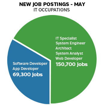 Why-Software-Developer-May-Be-the-Career-for-You-Graphic-2
