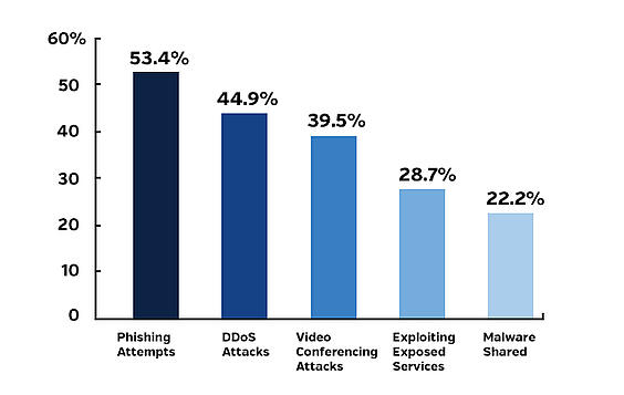 A recent study published by Acronis highlights the variety of cyberattacks