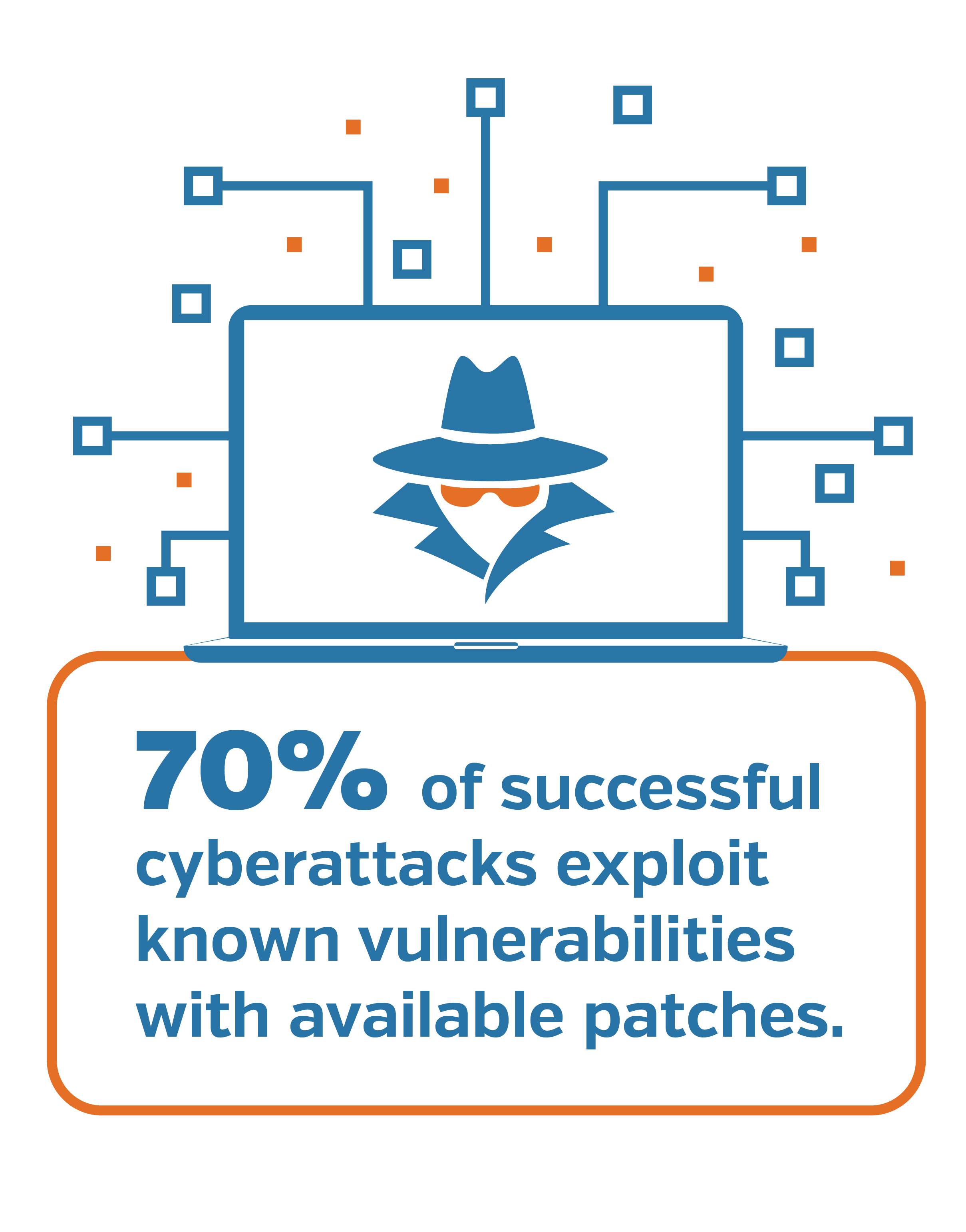 Approximately 70% of successful cyberattacks exploit known vulnerabilities.